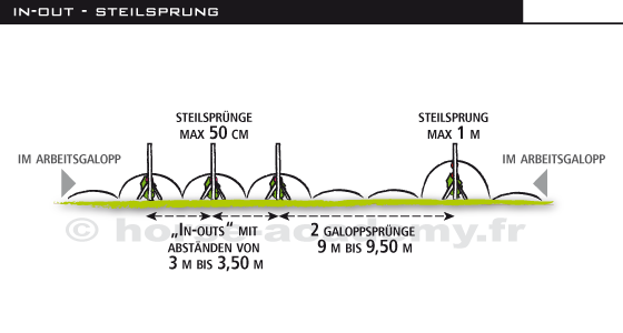 in and out - steilsprung